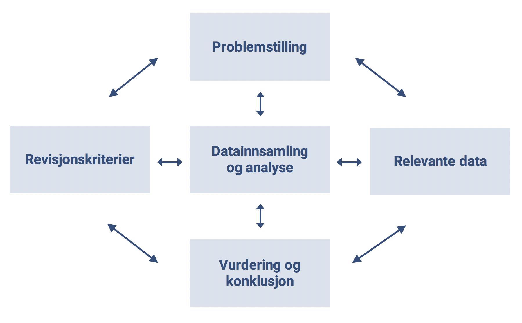Figur 1 Dynamisk Modell For Gjennomforing Av Forvaltningsrevisjon