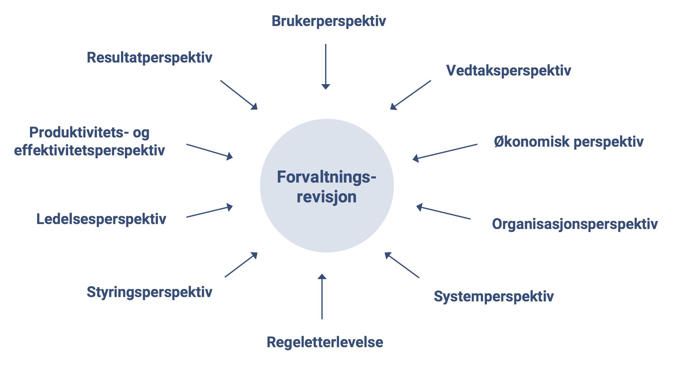 Figur 2 Ulike Perspektiver I Forvaltningsrevisjon