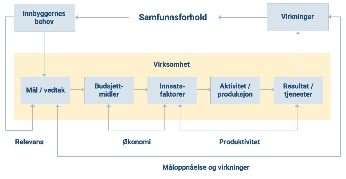 Figur 3 Modell Som Viser Effektkjeden For Den Kommunale Virksomheten